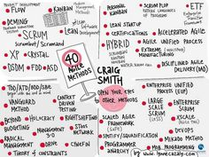 40 Métodos Ágiles