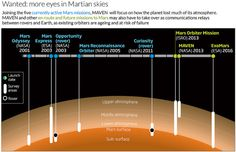 Science and Technology Infographics - November 2013