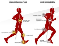Having good running technique is very important. Little changes such as proper foot strike will decrease fatigue/ chance of injury in your body.