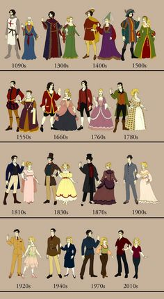 Fashion styles through the ages  Not sure what's worse, the 1870s or the 1970s?!