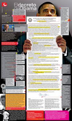 Cartel Infografía sobre el Decreto de aprobó Obama contra Venezuela