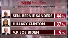 Aug 12 - old news - Top Talkers: Democratic presidential candidate Bernie Sanders is beating Hillary Clinton for the first time ever. In the latest Boston Herald/Franklin Pierce University poll, Sanders is leading with 44 percent favorability.