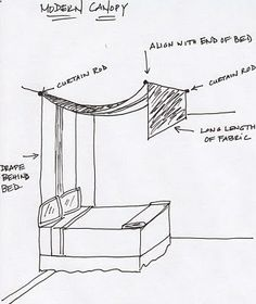 The above drawing is the directions for creating DIY Canopy Bed. Youll need 2 drapery rods a very long length of fabric. Install one bar right above the head of the bed and one at the foot and run the fabric behind the bed (you can tack it to the wall near the floor so it doesnt move). I think its a beautiful and cheap way to create a very romantic and dramatic look for your canopy bed.