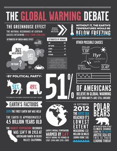 Global Warming Infograph by Annie Leach, via Behance Global Warming Project, Global Warming Poster, Global Warming Climate Change, Greenhouse Effect, Greenhouse Plans, Greenhouse Gases, What Is Deforestation, Global Warming Solutions, What Is A Conservatory