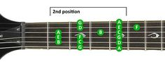Guitar Scales Lesson: Position 2