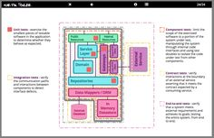The microservice architectural style presents challenges for organizing effective testing, this deck outlines the kinds of tests you need and how to mix them. Agile Software Development, Software Testing, Software Architecture Diagram, Computer Programming, Organization, Organizing, Challenges, Outlines, Organisation