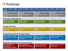 Complete Powerpoint IT Roadmap Template