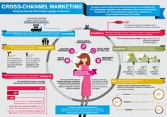How to effectively engage customers - Cross Channel Marketing