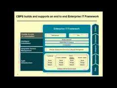 IBM Cloud Builder Professional Services Version 1.5 for 2016