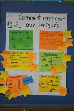 IMG_4830 Writing Lessons, Teaching Writing, Writing Activities, Writing A Book, French Teaching Resources, Teaching French, Teaching Ideas, Writer Workshop, Reading Workshop