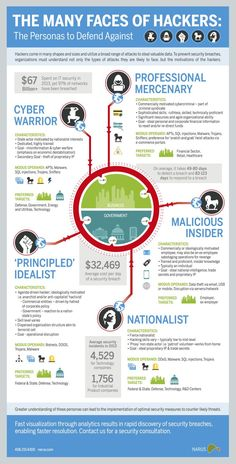 Get to Know the Shadow Behind the Computer Screen The Many Faces of Todays Hackers (Infographic) Elektroniken Computer Faces Hackers INFOGRAPHIC Screen Shadow Todays Security Technology, Computer Security, Computer Technology, Computer Science, Technology Careers, Business Technology, Technology Design, Computer Basics, Computer Coding