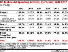 Virtually all the spending growth going to search, banners and rich media ad formats, however, will go toward the mobile channel. Mobile sea...