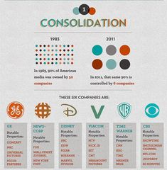 These Corporations Control Almost Everything You Buy And Watch | The Mind Unleashed