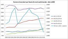 VINCITORI E VINTI: LA DINAMICA DELLA SOTTOCUPAZIONE IN ITALIA