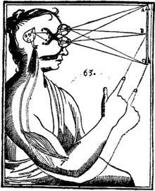 Illustration du dualisme par René Descartes. Les entrées sensorielles sont transmises par les organes sensoriels à la glande pinéale dans le cerveau, puis à l'esprit immatériel.
