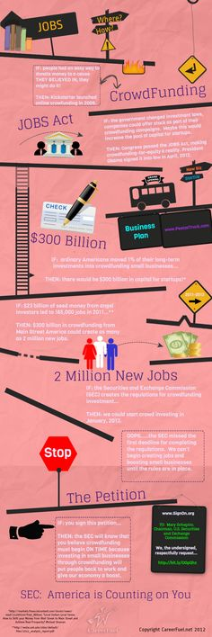 2 million Jobs from Startups have been Lost in the Past Decade: Crowdfunding-for-Equity Could Fill the Gap. This infographic shows how crowdfunding-fo Raising Capital, Self Branding, Accounting And Finance, New Tricks, New Job, Writing A Book, Fundraising, Investing, How To Plan