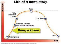 life of a news story resized; newsjack. More on different writing projects at http://www.nonprofitcopywriter.com/kinds-of-writing-projects.html.