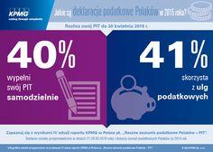 """Jakie są deklaracje podatkowe Polaków w 2015 roku? 40% wypełni swój PIT samodzielnie. 41% skorzysta z ulg podatkowych. Na podstawie IV edycji badania #KPMG w Polsce pt. """"Roczne zeznanie podatkowe Polaków - PIT"""". #PIT #PIT2014 #Podatki #Tax"""