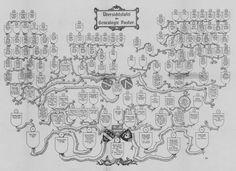 Genealogie Pastor