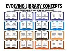 What an inspiring way to rethink what libraries are about! See also: Reid Wilson has created an amazingly simple visual, called Evolving…