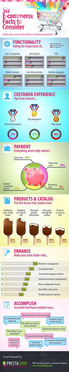 E-commerce : 6 facts to consider #infographic #socialmedia #in