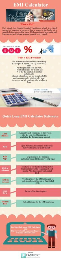 How to calculate your Loan #EMI