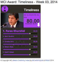 #MCI Timeliness | @ejazhaider @Fereeha @RehamKhan1 @Kashifabbasiary score 80% | 13-19 Jan on Media Credibility Index  http://mediacredibilityindex.com/award/timeliness/w/2014/03/