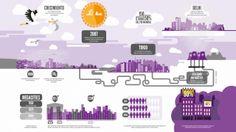 danillorente.com » Infografías Yorokobu