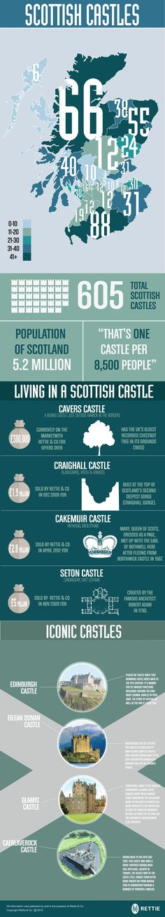How many castles will I be able to see? Provided by Edinburgh Estate Agents – Rettie & Co