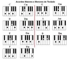 Notas Musicais Para Teclado | Nesses links você poderá ver tabelas de acordes maiores dos ...