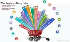 Ecommerce infographics: What People are Buying Online