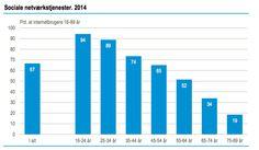 DST - Brug af sociale netværk i DK 2014  Ifølge undersøgelsen fra DST bruger 67 % af de danske internetbrugere mellem 16-89 år sociale medier. Det vil sige at 2,8 mio. danskere bruger sociale medier hvoraf der er flest blandt den yngre målgruppe.
