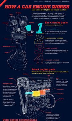 How a car engine works [animated infographic] (Holy Kaw!) How a car engine works [animated infographic] - Will have to show this to the kids. Escuderias F1, Kdf Wagen, Motor Diesel, Auto Retro, Combustion Engine, Car Illustration, Car Hacks, Car Engine, Motor Engine