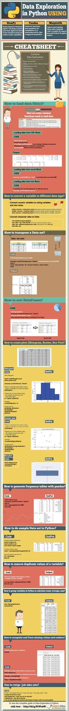 Cheat Sheet On Data Exploration In Python | Data Analysis In Python #Infographic #Infografía