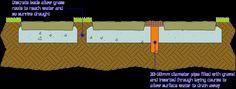 drainage option