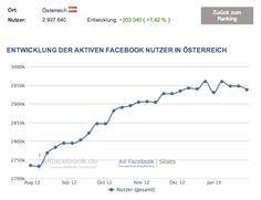 2,94 Millionen aktive Facebook Nutzer in Österreich – Aktuelle Nutzerzahlen im Februar 2013 http://allfacebook.de/zahlen_fakten/osterreich-februar-2013/#