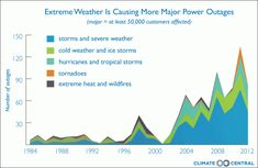 Weather-Related Blackouts Doubled Since 2003: Report   Climate Central