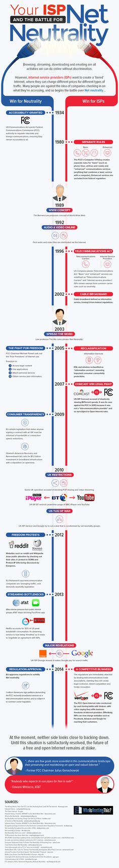 A Brief, Unfolding History of Net Neutrality (Infographic)