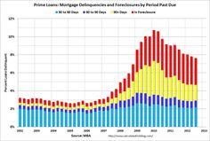 US Prime Mortgage Delinquencies are improving.