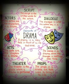 ... elements of drama anchor chart... More