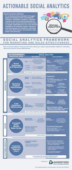 New Framework for Social Media Analytics / KPI's