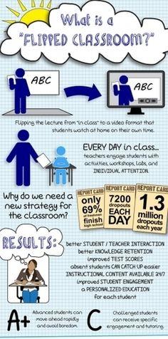 Infografía sobre Flipped Classroom