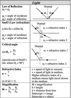 22 best important physics formulas and theorem images on pinterest science help sheet for high schoolers fandeluxe Image collections