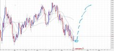 FOREX : Analisi Candle Model AUD/USD