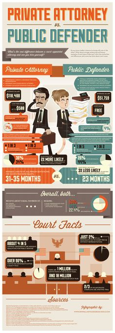 A neat infographic on whether you should have a private attorney or public defender represent you in court.