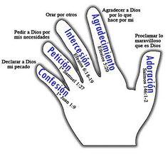 """Para clamar por nuestra tierra, es importante que aprendamos a orar. Esta es la mano de la oración y nos da una guía rápida de lo que debe contener nuestra oración basada en el modelo que el mismo Cristo Jesús nos dio cuando sus discípulos le preguntaron """"¿Cómo debemos orar?"""""""
