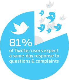 81 percent of Twitter users expect a same-day response to questions and complaints