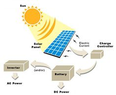 Basic solar power system diagram. Also, amazing website for all kinds of mods to an RV/camper.