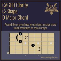 51 Best Guitar chord chart images in 2019 | Guitar chord
