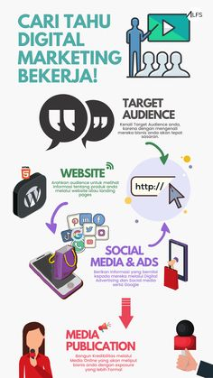 Digital Marketing Process Marketing Process, Digital Marketing, Walls, Website